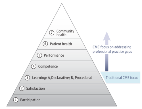 Continuing Medical Education: Ascent to the Summit of the Pyramid