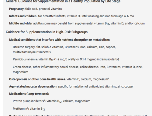 Vitamin and Mineral Supplements: What Clinicians Need to Know